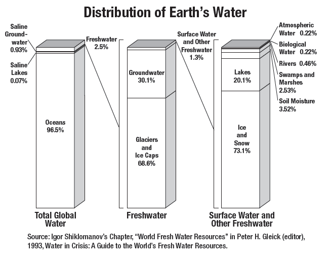 Graph showing the distribution of Earth's water resources.