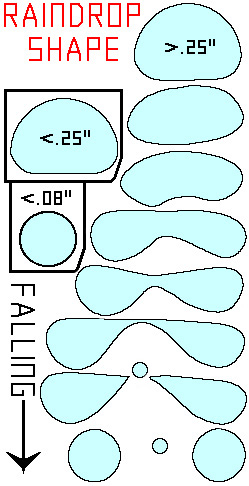 Diagram of various raindrop shapes