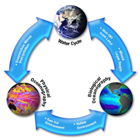 Nasa earth science water cycle precipitation education water pyramid diagram ccuart Gallery