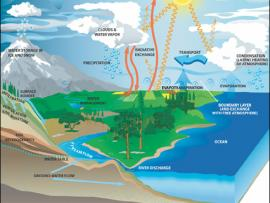 Nasa earth science water cycle precipitation education diagram of the water cycle from nasa earth science ccuart Gallery