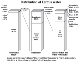 Graph showing the distribution of Earth's freshwater resources