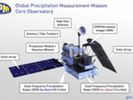 GPM: The Satellite
