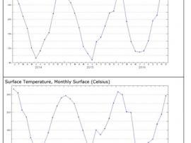 My NASA Data - Seasonal Science: Building Claims from Evidence