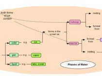 Portion of a diagram of evaporation