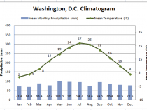 Washington DC Climatogram