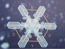 GPM Project Scientist Gail Skofronick-Jackson explains why all snowflakes have six sides and how the Global Precipitation Measurement Mission can measure falling snow from space.