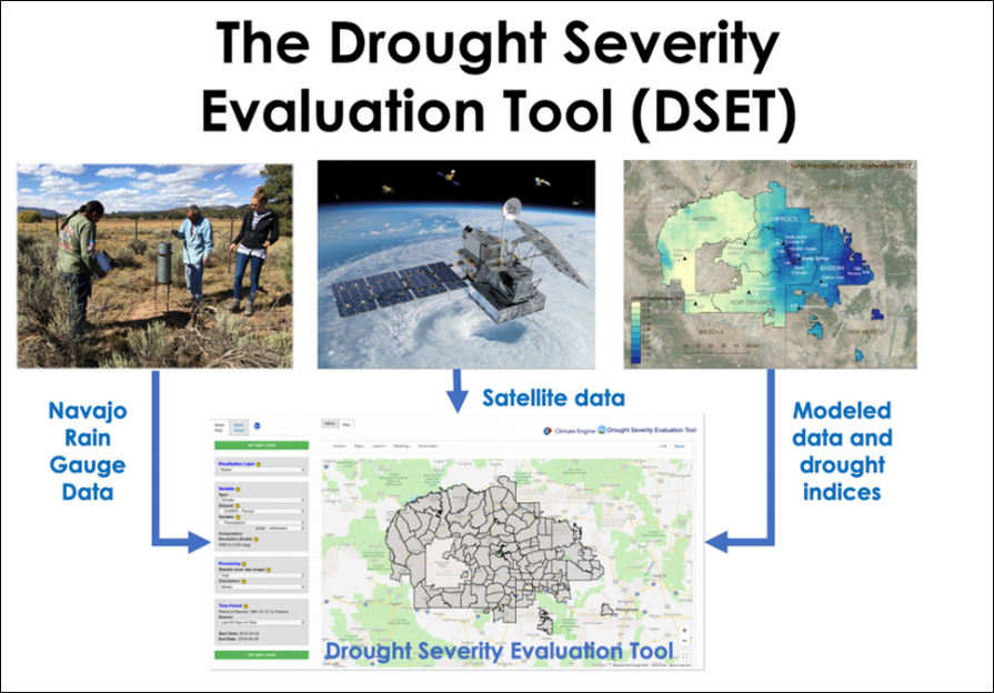 The Drought Severity Evaluation Tool (DSET) and the information that will be inputted into the tool. Text and Image Credit: Amber Jean McCullum1, Justin Huntington2, Britta Daudert2, Carlee McClellan3 (1Bay Area Environmental Research Institute/NASA Ames Research Center, 2Desert Research Institute, 3Navajo Nation Dept. of Water Resources).
