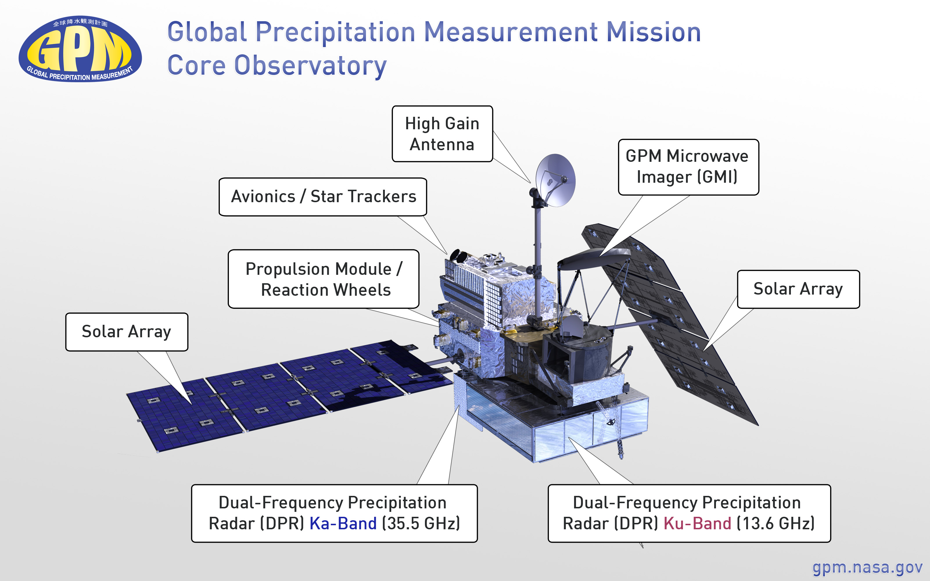 GPM Core Observatory Diagram