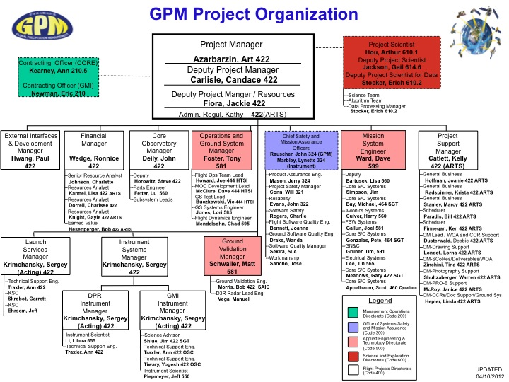 Gpm Project Team Organization Chart | Precipitation Measurement