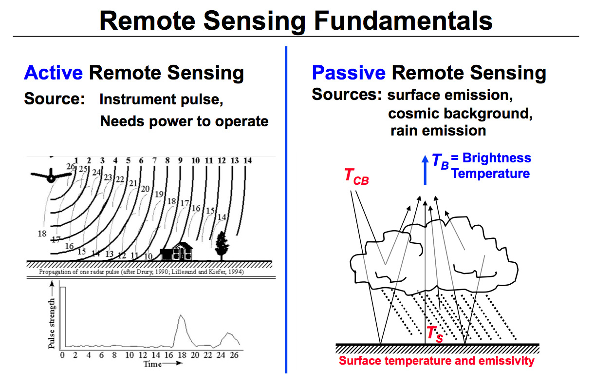 Diagram illustrating the differences between active and passive remote sensing.