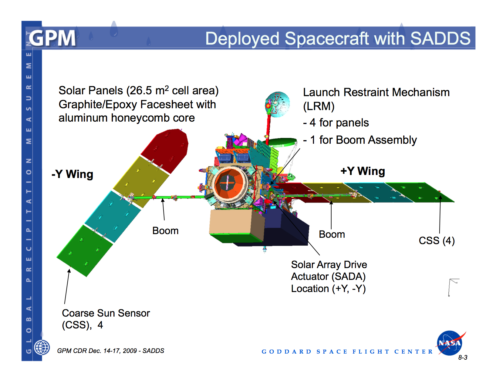 Solar Array Vibration And Acoustic Testing Precipitation Wiring Panels In Parallel Diagram Cg View Of The Satellite Showing Y Wings Coarse Sun Sensors
