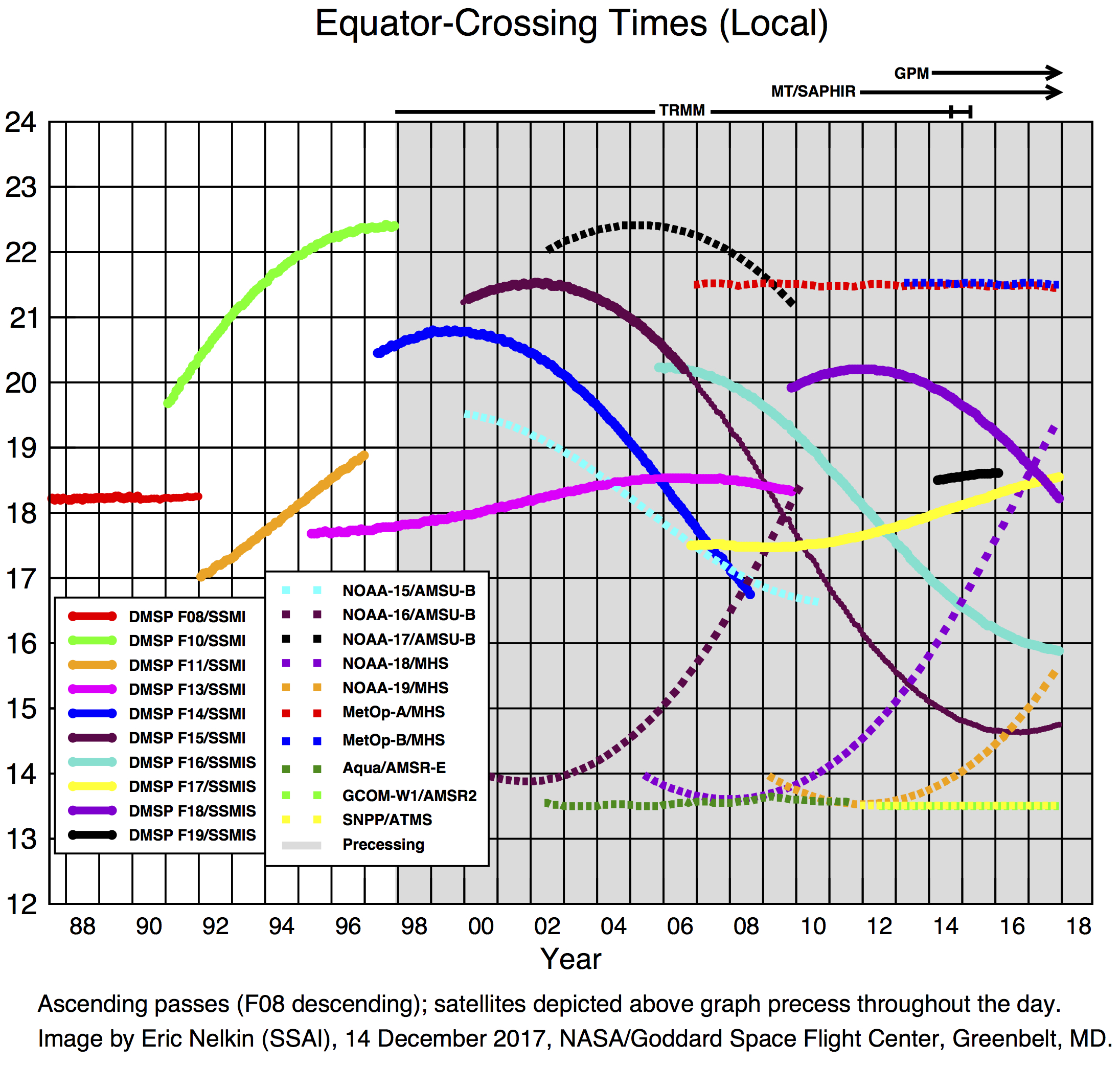 Microwave Satellites Overpass Times and Periods of Record