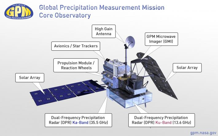 Diagram of the GPM Core Observatory showing its main instruments and components.