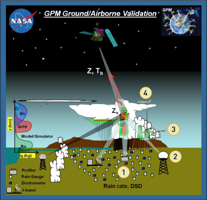 Diagram of GPM ground and airborne validation which uses overlapping measurements of the same precipitation systems