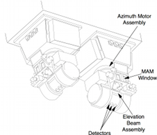 Detailed diagram of CERES components.
