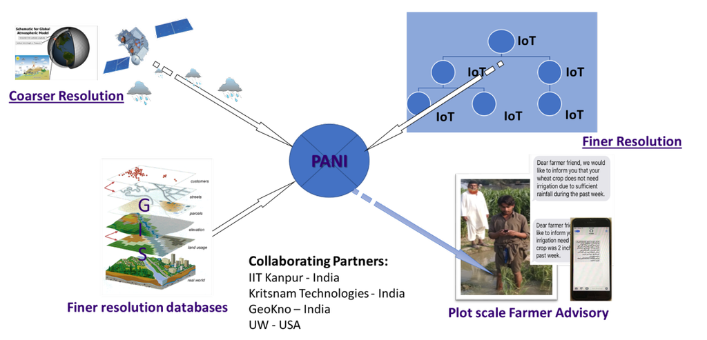 Diagram of the PANI system