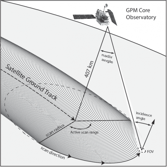 GMI Conical Scanning Geometry