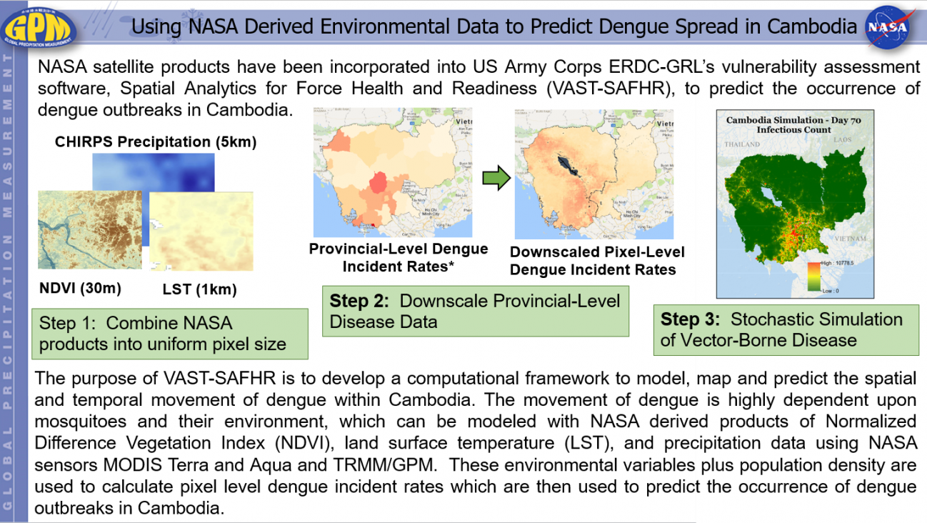 Using NASA Derived Environmental Data to Predict Dengue Spread in Cambodia