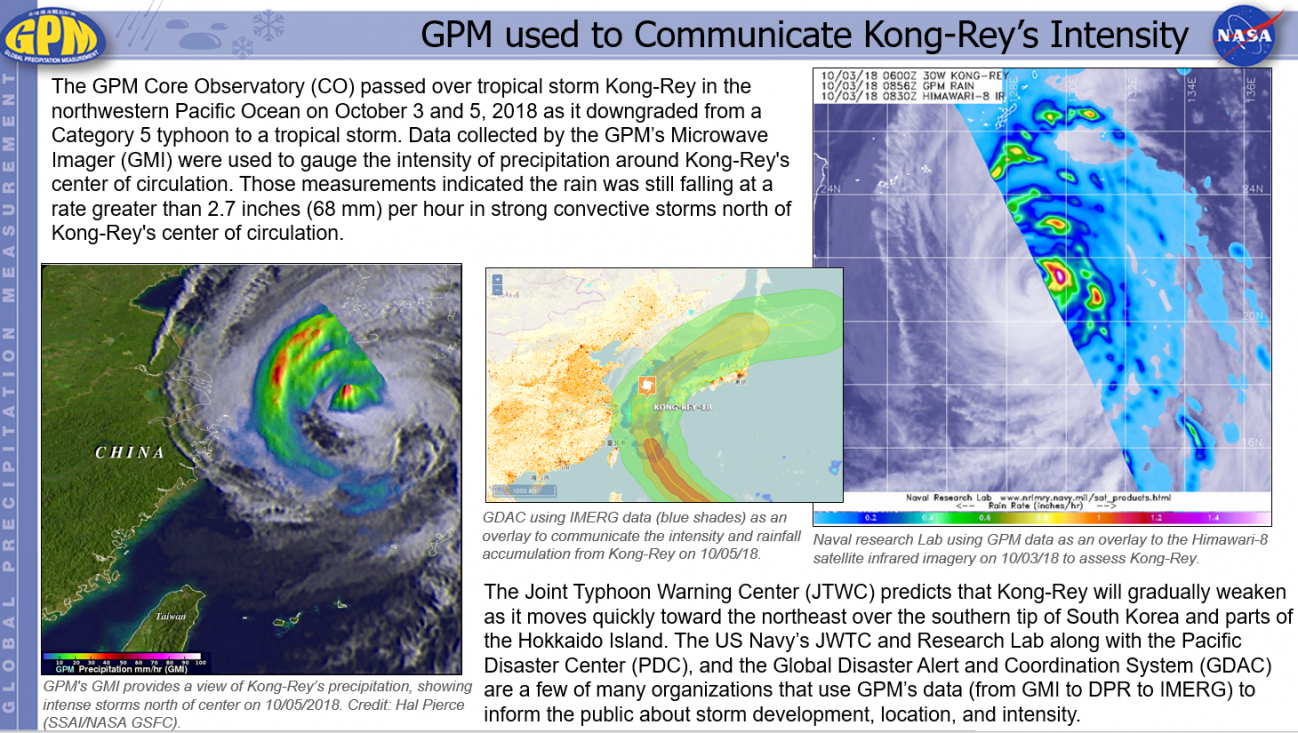GPM used to Communicate Kong-Rey's Intensity
