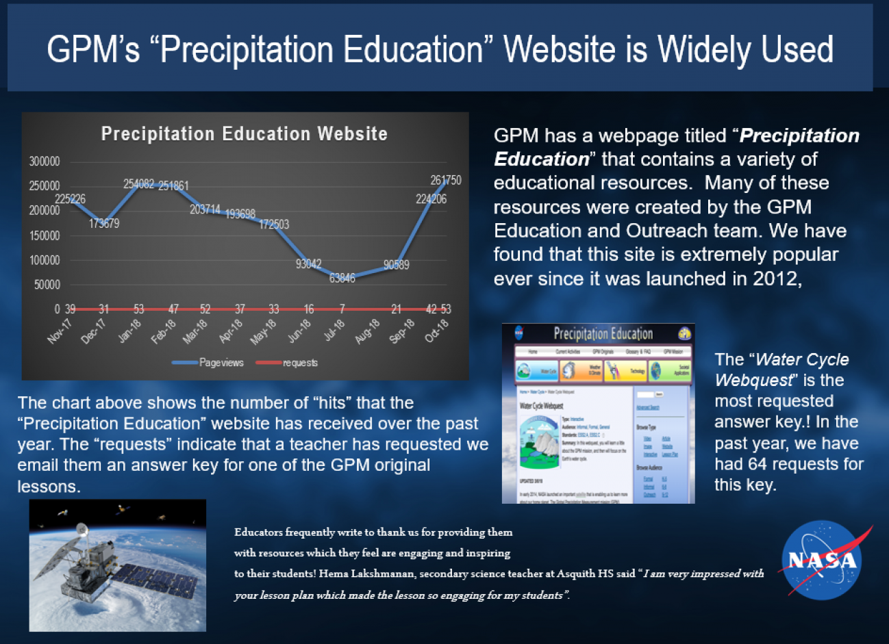 "GPM's ""Precipitation Education"" Website is Widely Used"