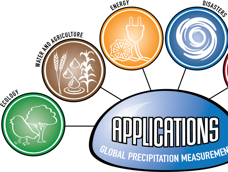 Logo for GPM Applications showing ecology, water and agriculture, energy, disasters, health, and weather.