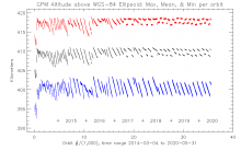 This graph shows the maximum (red), mean (black), and minimum (red) altitude of the GPM Core Observatory satellite, by orbit number, from 3/4/2014 to 5/31/2020. Credit: Steve Bilanow, NASA Precipitation Processing System